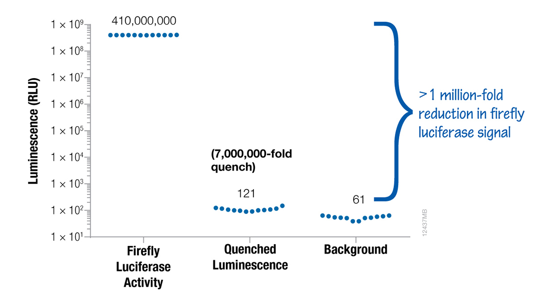 Efficient quenching of firefly luciferase signal in the NanoDLR Assay.
