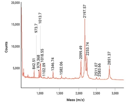 Spectrogram of bovine carbonic anhydrase II digested by Trypsin Gold, Mass Spectrometry Grade.