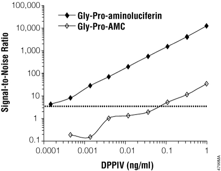 Sensitivity of the DPPIV-Glo Protease Assay compared to a fluorescent assay.