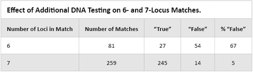 Effect of additional DNA testing on 6- and 7-locus matches