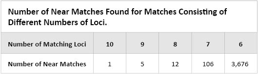 Number of near matches found on matches consisting of different numbers of loci.