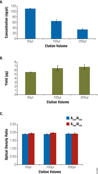 Comparing DNA elution volume with purity and yield 9009MA