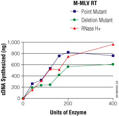 Comparison of the mass amount of total cDNA synthesized from 2μg of a 7.5kb RNA template by increasing amounts of three Promega M-MLV reverse transcriptases.