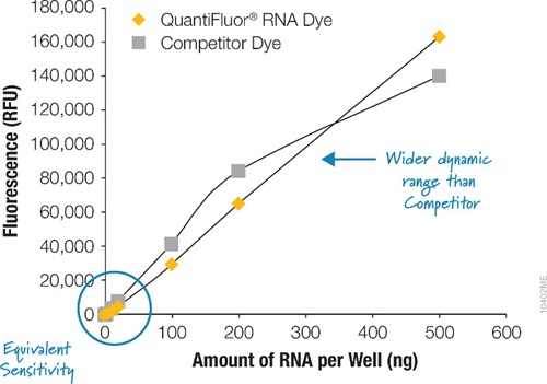 Standard curves using the QuantiFluor® RNA Dye and a competitor dye.