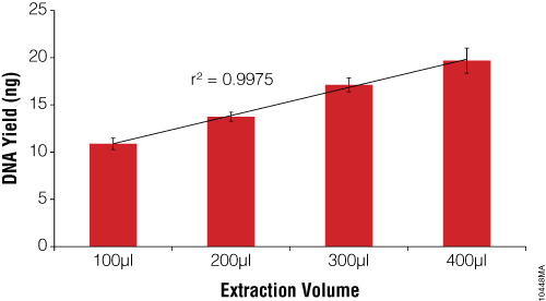 DNA yield versus extraction volume