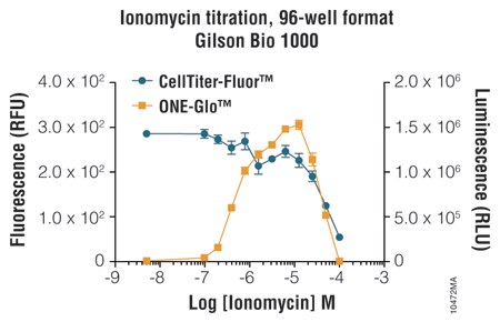 Single-Well Reporter and Toxicity Assay_10472MA