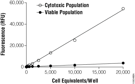 CellTox™ Green Dye fluorescence is proportional to dead-cell number.