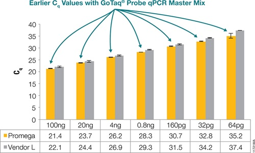 qPCR detection of TH01 from DD149 gDNA shows earlier C<sub>q</sub> values (>0.6) for GoTaq® Probe qPCR Master Mix compared to Vendor L.