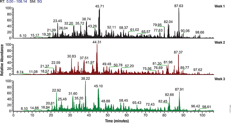 Mass spec profiles from 3 consecutive weeks.
