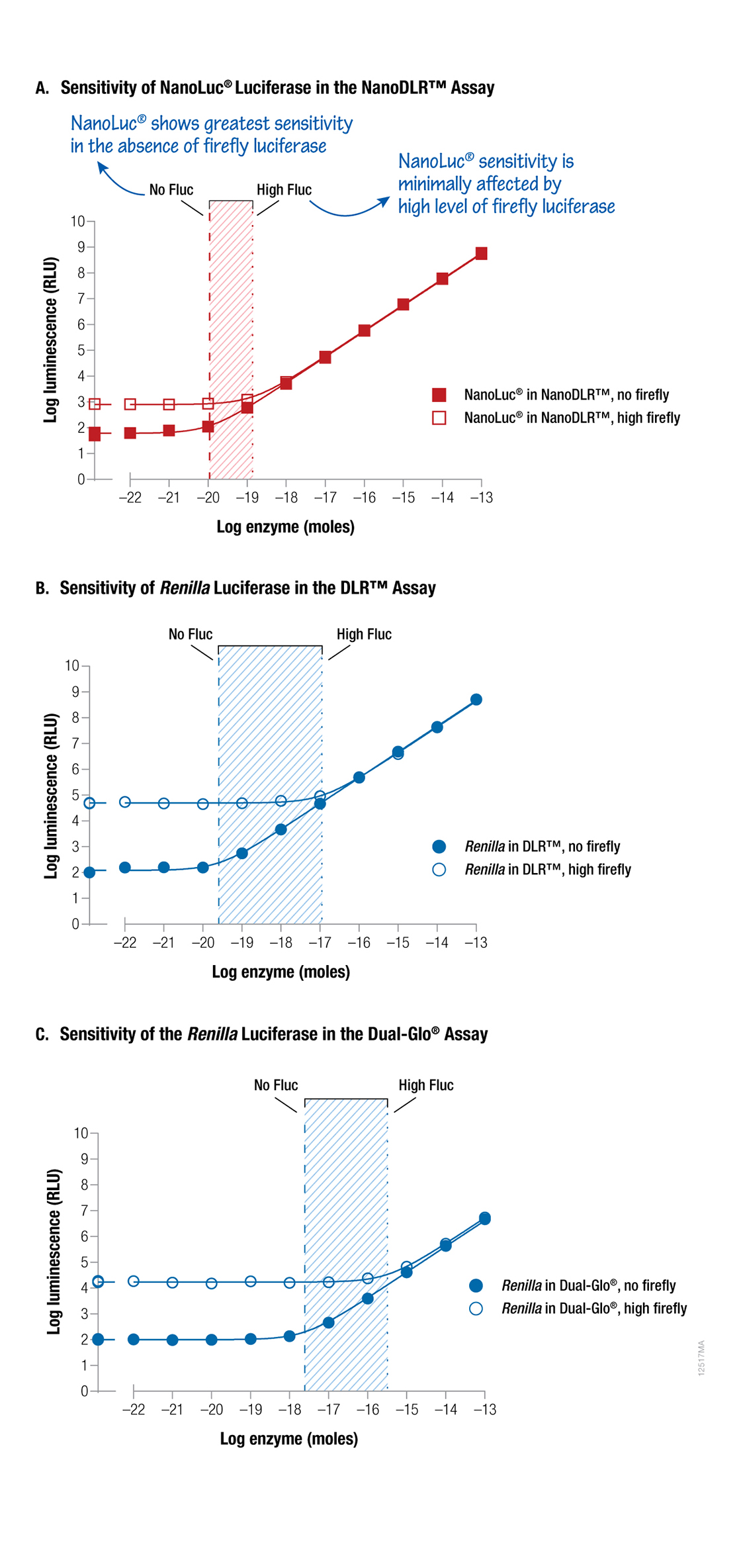 Sensivity of NanoLuc Lucifersase in the NanoDLR Assay compared to DLR and Dual-Glo Assays.