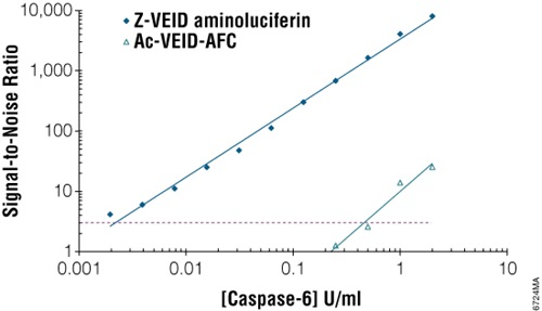 Sensitivity of the Caspase-Glo 6 Assay compared to a fluorescent caspase-6 assay.