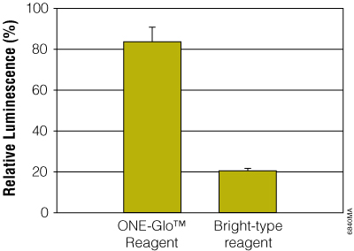 ONE-Glo Reagent protects the luciferase reaction from inhibition by 10uM resveratrol, a known firefly luciferase inhibitor.