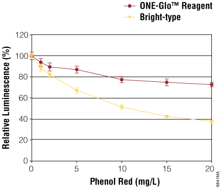 ONE-Glo Reagent is more tolerant of phenol red than other luciferin-based reagents.