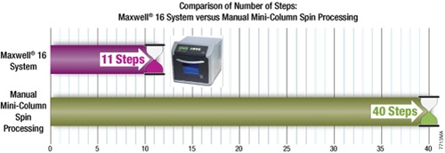 Save 29 hands-on steps with Maxwell 16 compared to manual methods (e.g., spin column kit) for mouse tissue DNA purification.