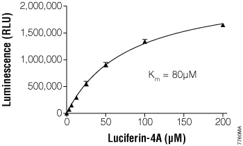 Km measurement of CYP4A11 using Luciferin-4A.