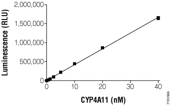 Titration of CYP450 enzyme.
