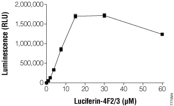 Substrate-concentration dependence of CYP4F3B activity with Luciferin-4F2/3.
