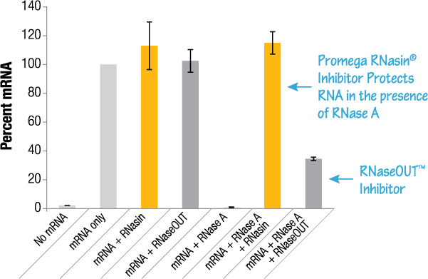 comparison of RNasin with RNaseOUT inhibitors during qRT-PCR