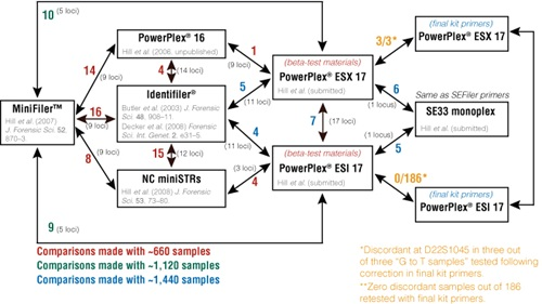 Summary of concordance evaluations performed at NIST, including allele discordance observed.