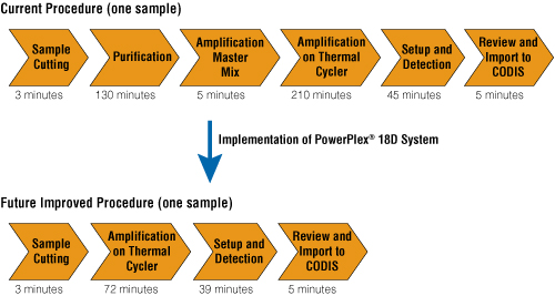 The current DNA database procedure and improved procedure that can be realized with the PowerPlex® 18D System.