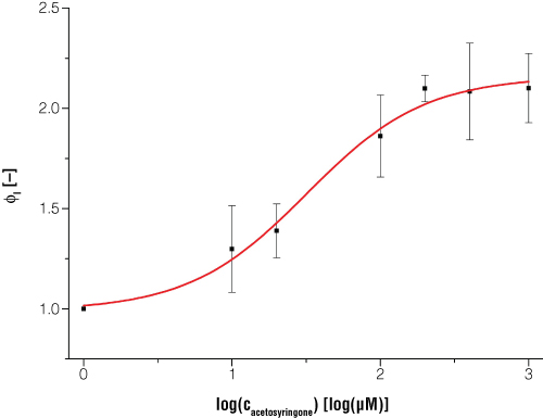 Expression of bioluminesence in E.coli is dependent on certain inducerconcentrations when acetosyringone is the inducer
