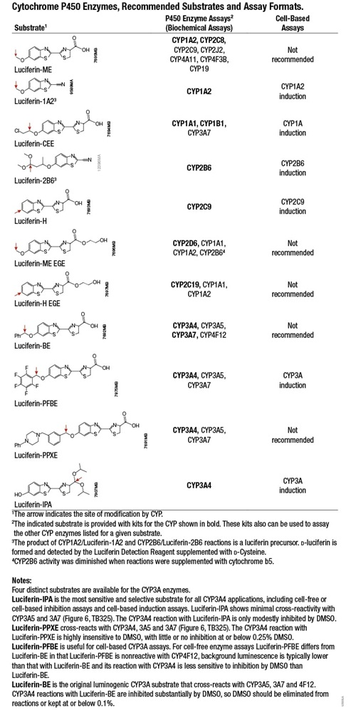 Cytochrome P450 Enzymes, Recommended Substrates and Assay Formats
