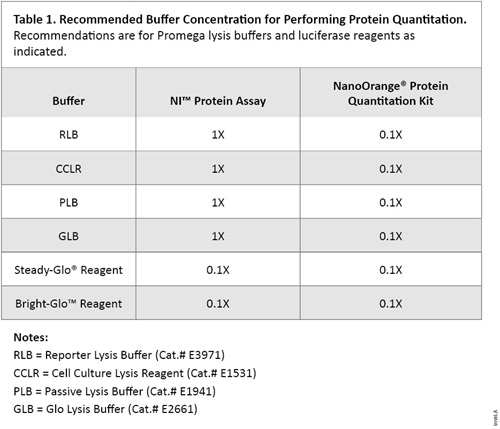 Recommended Buffer Concentration for Performing Protein Quantitation.